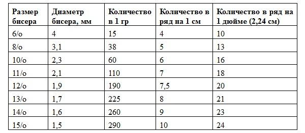 таблица размеров бисера
